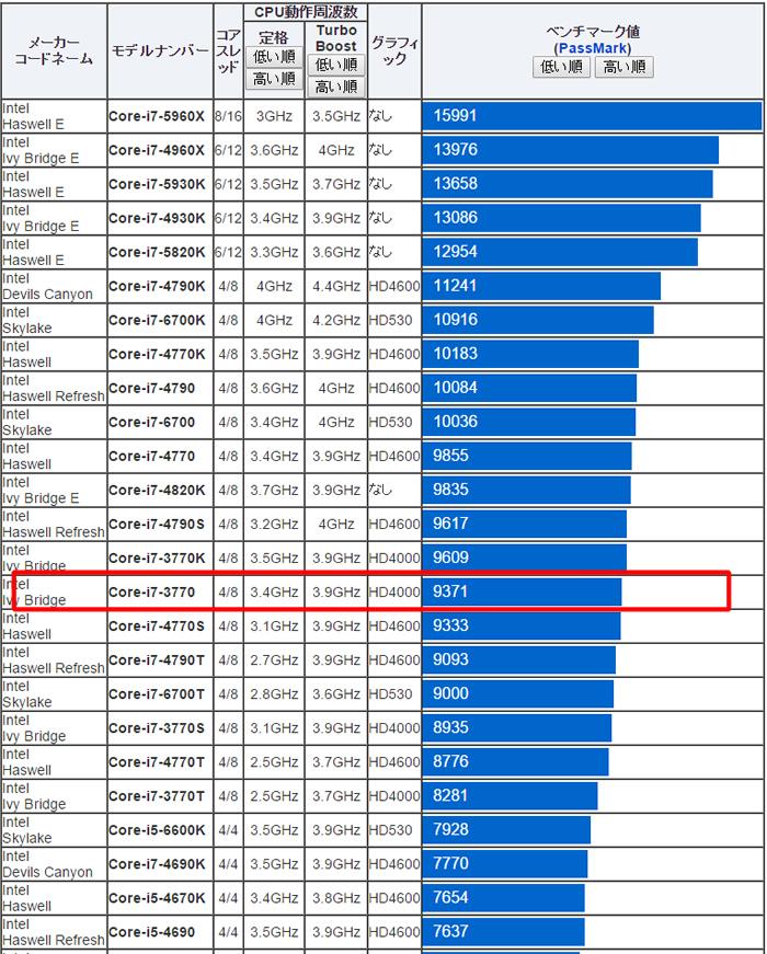 Core-i7-3770のベンチマーク